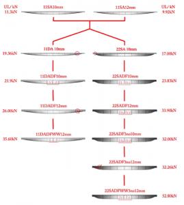 chart showing failure loads
