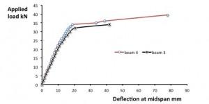 load deflection beam